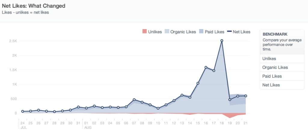 measuring-likes-over-time-on-facebook